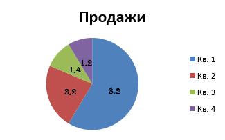Excel - Диаграммы
